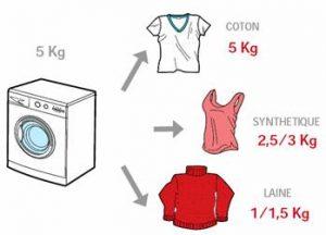 Comparatif meilleur lave linge Octobre 2020